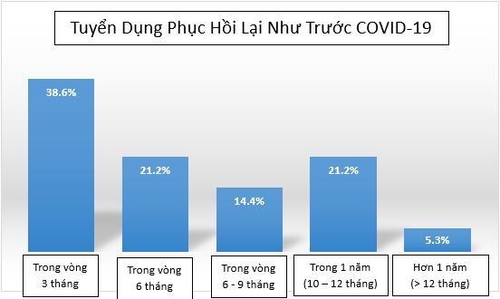 ManpowerGroup: Nhiều DN Việt dự kiến phục hồi hoạt động tuyển dụng như trước Covid-19, và 3 vị trí này đang được săn đón nhất - Ảnh 1.