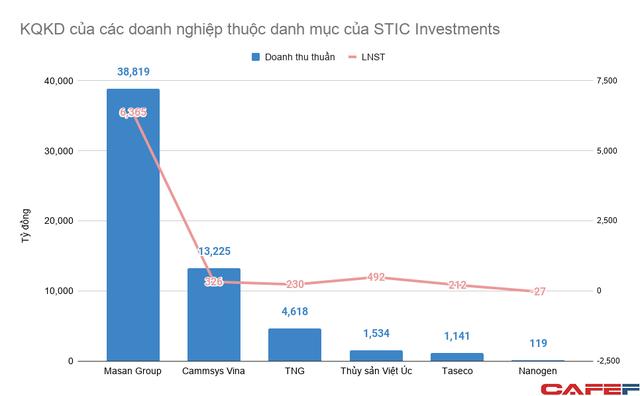 Quỹ đầu tư Hàn Quốc quản lý 4,5 tỷ USD rót vốn vào hàng loạt doanh nghiệp lớn tại Việt Nam, từ Grab, Tiki đến Masan  - Ảnh 1.