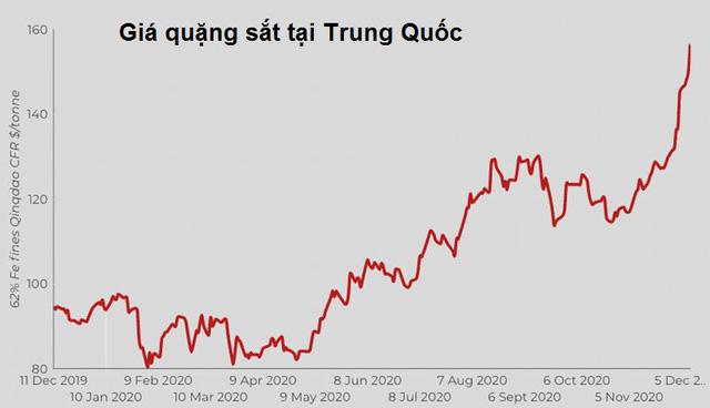Giá quặng sắt Trung Quốc tăng 'điên cuồng', vượt 1.000 CNY/tấn  - Ảnh 1.