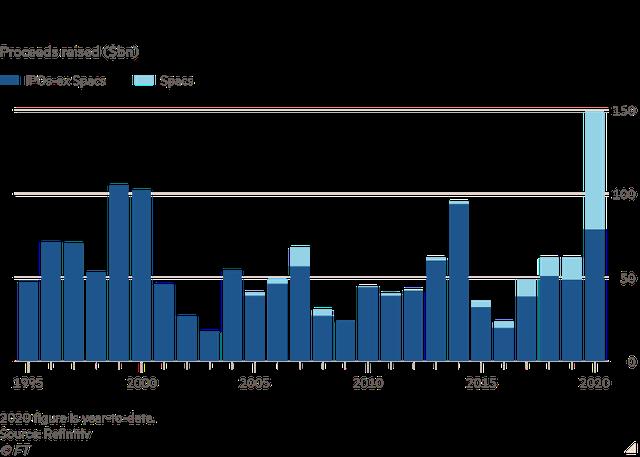 Cơn sốt IPO trên Phố Wall làm bùng lên mối lo ngại về bong bóng dotcom 2.0  - Ảnh 2.