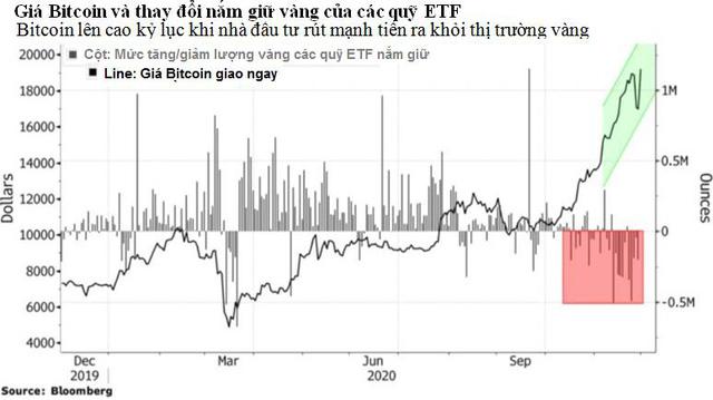 Bitcoin sẽ 'xâm lấn' vàng trong tương lai - Ảnh 1.