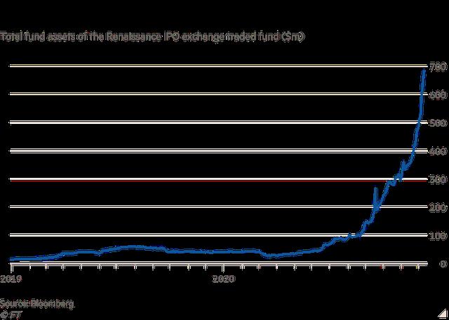 Cơn sốt IPO trên Phố Wall làm bùng lên mối lo ngại về bong bóng dotcom 2.0  - Ảnh 3.