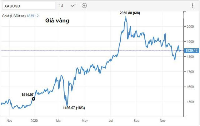 Có nên tiếp tục đầu tư vàng khi giá đang giảm?  - Ảnh 1.