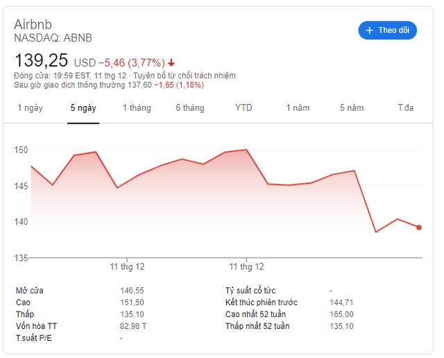 Cứu Airbnb trong thời COVID, hai công ty cho vay tạm lãi 1 tỷ USD - Ảnh 1.