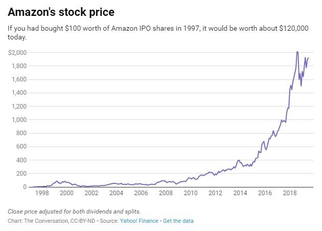 Amazon - Từ web bán sách online không có lãi suốt hàng chục năm đến tập đoàn nghìn tỷ đô bán tất cả mọi thứ - Ảnh 2.