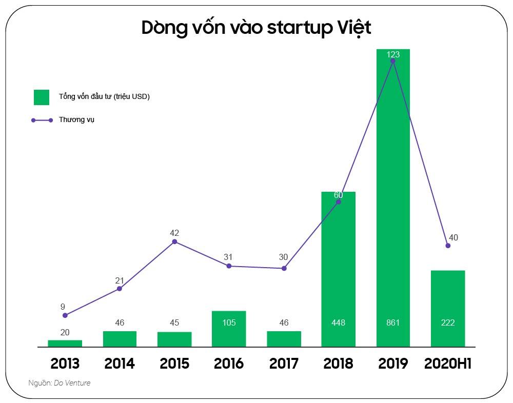 Thành bại của startup Việt năm 2020 - Ảnh 4.