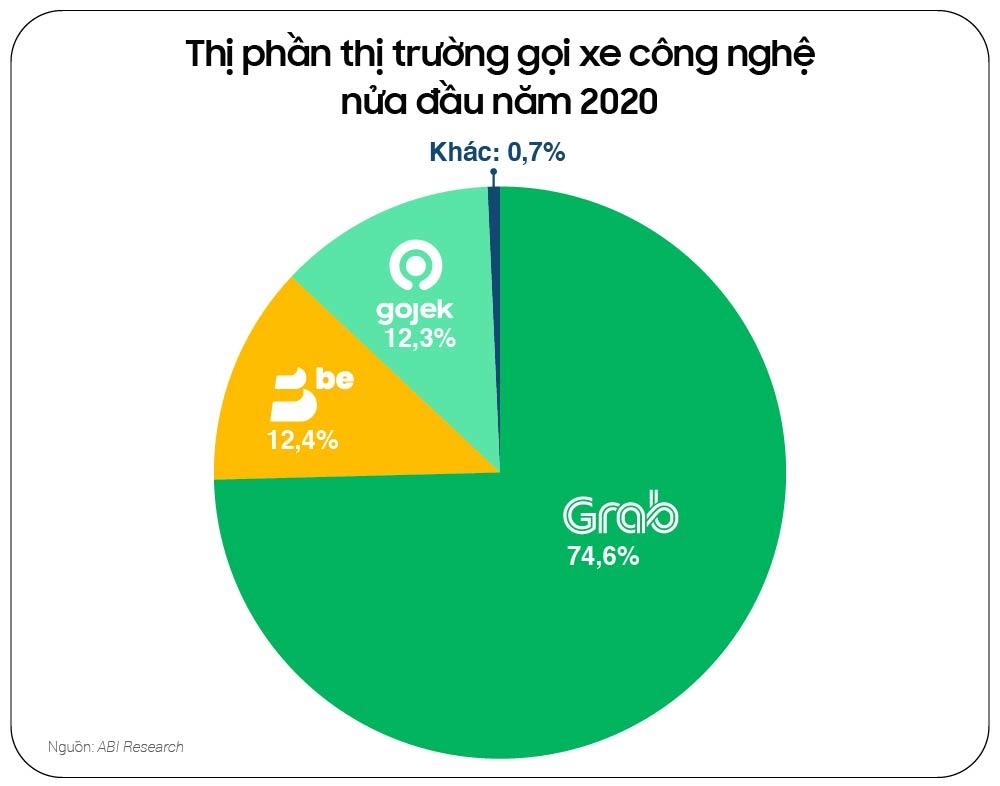 Thành bại của startup Việt năm 2020 - Ảnh 10.