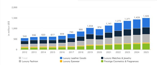 Giới siêu giàu bùng nổ, doanh thu hàng hiệu của Louis Vuitton, Chanel... tại Việt Nam tăng trưởng nhanh chóng - Ảnh 1.