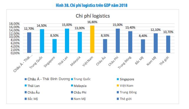 Vì đâu chi phí Logistics của Việt Nam chiếm tới gần 17% GDP và lời giải từ Viettel Post, Abivin - Ảnh 1.