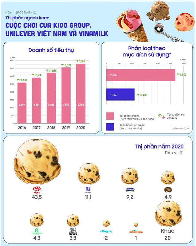 Vì sao khoảng cách thị phần giữa KIDO Food với các đối thủ trong ngành kem như Unilever, Vinamilk hay Thủy Tạ càng ngày càng xa? - Ảnh 1.
