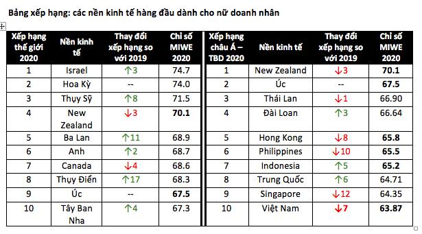 Việt Nam tụt 7 hạng trong Bảng xếp hạng những nền kinh tế hàng đầu dành cho nữ doanh nhân - Ảnh 1.