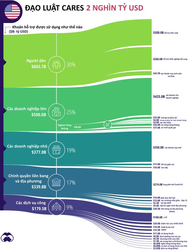Nhìn lại 10 sự kiện toàn cầu nổi bật năm 2020 qua biểu đồ chi tiết - Ảnh 4.