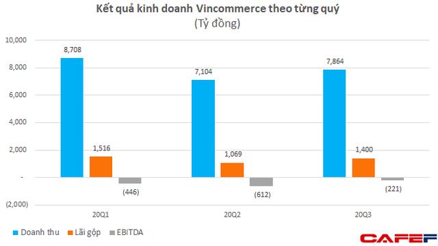 M&A 2020 dù giảm nhiệt do Covid-19 nhưng đầy gay cấn: Kusto đã nắm trọn Coteccons, Masan ráo riết cải tổ Vincomerce, người Thái vẫn vung tiền thâu tóm doanh nghiệp Việt  - Ảnh 3.