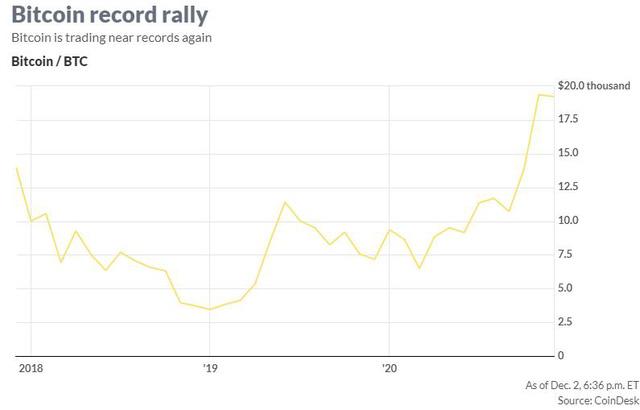Giá Bitcoin tăng vượt 19.000 USD, vàng cao nhất gần 1 tuần khi USD chạm đáy 2 năm rưỡi  - Ảnh 1.