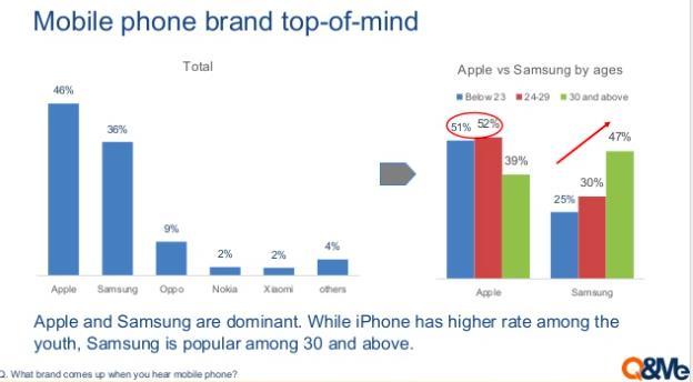 Khảo sát: Vị trí của iPhone, Samsung, Vsmart trong lòng người Việt như thế nào? - Ảnh 2.