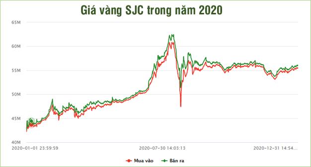 Tăng hơn 30% trong năm 2020, giá vàng năm 2021 sẽ thế nào?  - Ảnh 1.