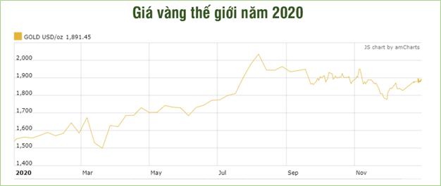 Tăng hơn 30% trong năm 2020, giá vàng năm 2021 sẽ thế nào?  - Ảnh 2.
