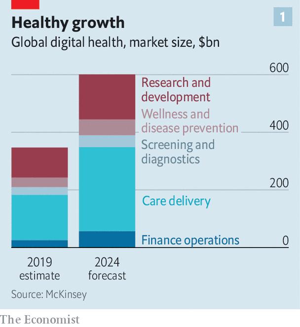 Bình minh của ngành y tế trực tuyến: Dịch Covid-19 đã tạo nên cơ hội nghìn tỷ USD cho các nhà khởi nghiệp - Ảnh 1.