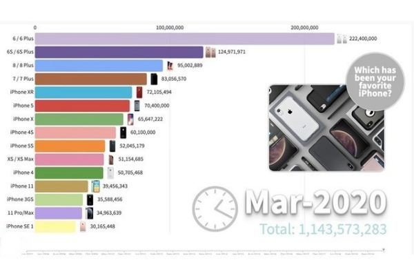 Apple đã bán được bao nhiêu chiếc iPhone kể từ khi ra mắt?