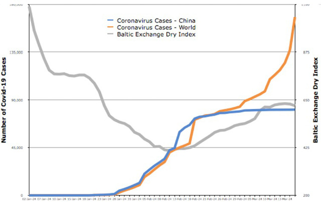 Báo Úc: Đây là lý do bạn không nên quá bi quan về tác động kinh tế toàn cầu của Covid-19 - Ảnh 1.