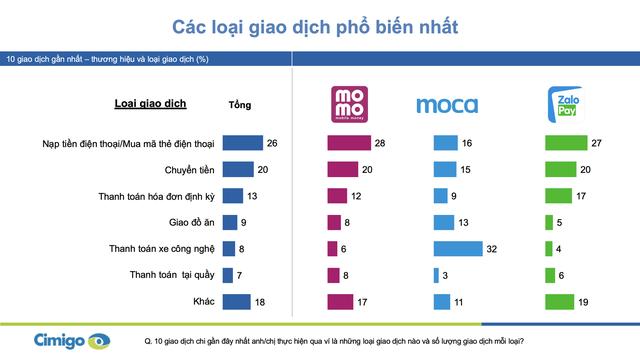 Người Việt trung bình chi 500.000 đồng/ngày cho ví điện tử, bộ ba Momo, Moca và ZaloPay đang chiếm lĩnh 90% thị phần tại 2 thành phố lớn  - Ảnh 1.