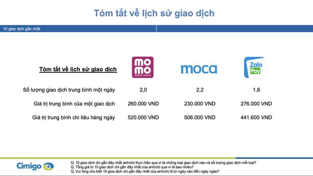 Người Việt trung bình chi 500.000 đồng/ngày cho ví điện tử, bộ ba Momo, Moca và ZaloPay đang chiếm lĩnh 90% thị phần tại 2 thành phố lớn  - Ảnh 2.