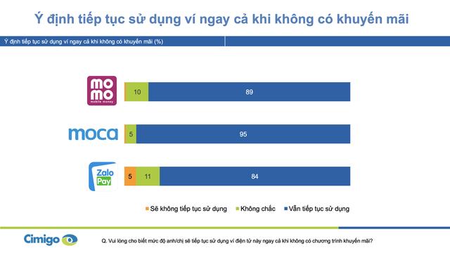 Người Việt trung bình chi 500.000 đồng/ngày cho ví điện tử, bộ ba Momo, Moca và ZaloPay đang chiếm lĩnh 90% thị phần tại 2 thành phố lớn  - Ảnh 3.