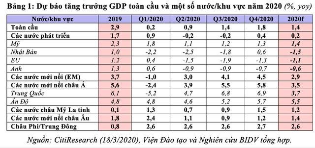 Dấu hiệu suy thoái kinh tế toàn cầu đã rõ nét? - Ảnh 1.