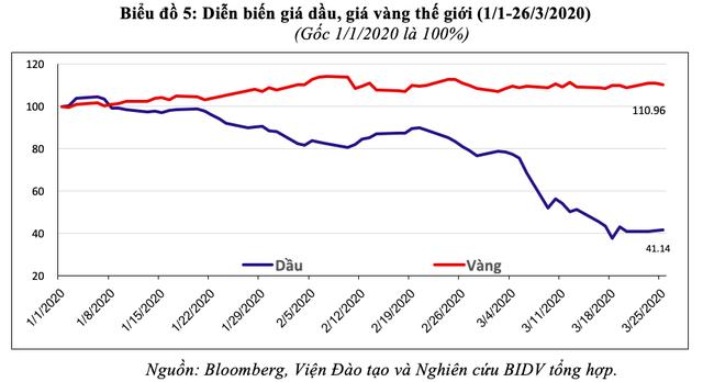 Dấu hiệu suy thoái kinh tế toàn cầu đã rõ nét? - Ảnh 6.
