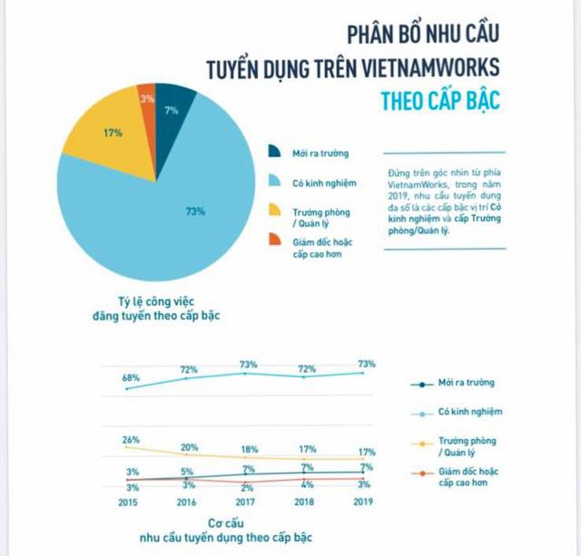 Báo cáo của Vietnamworks: Trước khi có Covid-19, xảy ra thiếu hụt lao động ở ngành Chăm sóc khách hàng và Sản xuất - Ảnh 1.