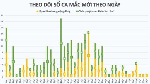Chiều 16/4, Việt Nam không ghi nhận ca mắc COVID-19 mới  - Ảnh 1.