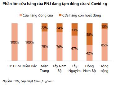 PNJ trong Covid-19: Đóng 85% cửa hàng, giảm 50% lương lãnh đạo, cấp quản lý và nhân viên nghỉ không lương 2 ngày/tuần, cắt giảm chi phí là cứu cánh duy nhất cho lợi nhuận - Ảnh 2.
