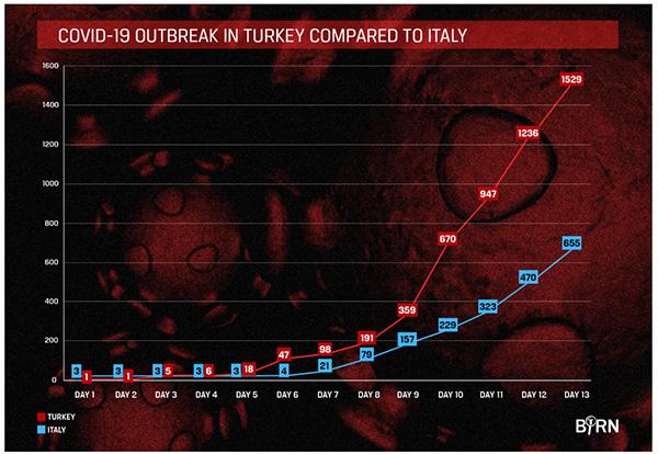 Covid-19 bùng phát mạnh, Thổ Nhĩ Kỳ có nguy cơ trở thành nước Ý thứ hai? - Ảnh 1.