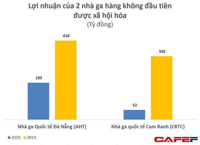 Phá thế độc quyền hàng không của ACV: 2 nhà ga quốc tế Đà Nẵng, Cam Ranh lãi 750 tỷ đồng trong năm 2019  - Ảnh 1.