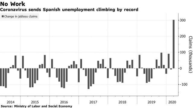 Người lao động trên khắp thế giới đang quay cuồng vì cú sốc đến từ cuộc suy thoái do Covid-19, hàng triệu đơn trợ cấp thất nghiệp và phúc lợi được nộp trong tuần qua  - Ảnh 2.