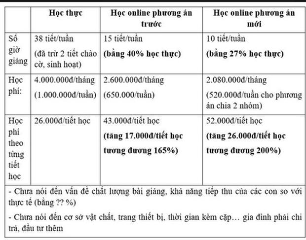 Học online nhưng phải đóng học phí bằng 200% học phí ngày thường, trường tư ở Hà Nội khiến phụ huynh bức xúc - Ảnh 1.