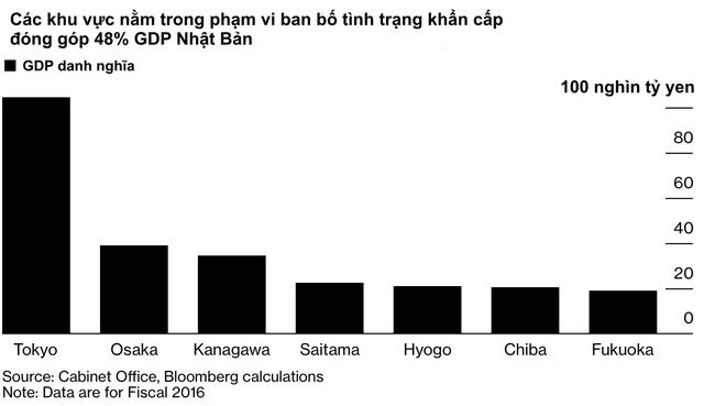 Một nửa nền kinh tế nằm trong tình trạng phong toả nhẹ, Nhật Bản có nguy cơ lún sâu vào vũng bùn suy thoái bất chấp gói kích thích gần 1.000 tỷ USD  - Ảnh 1.