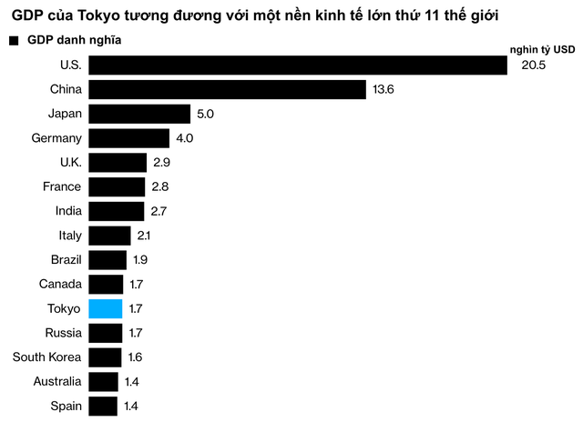Một nửa nền kinh tế nằm trong tình trạng phong toả nhẹ, Nhật Bản có nguy cơ lún sâu vào vũng bùn suy thoái bất chấp gói kích thích gần 1.000 tỷ USD  - Ảnh 2.