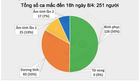 Chiều 8/4, Việt Nam không có ca mắc COVID-19 mới  - Ảnh 1.