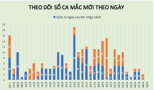 Lần đầu tiên trong 1 tháng qua, tròn 24h không ghi nhận ca mắc mới COVID-19 - Ảnh 2.