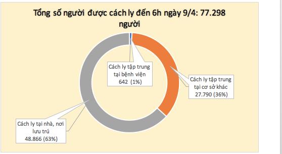 Lần đầu tiên trong 1 tháng qua, tròn 24h không ghi nhận ca mắc mới COVID-19 - Ảnh 3.