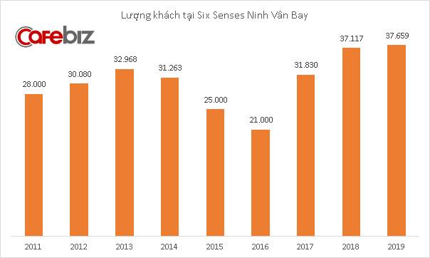 Khu nghỉ dưỡng sang chảnh Six Senses Ninh Vân Bay lãi 63 tỷ đồng năm 2019, giá phòng 800-4.200 USD/đêm nhưng có lúc không còn chỗ trống - Ảnh 2.