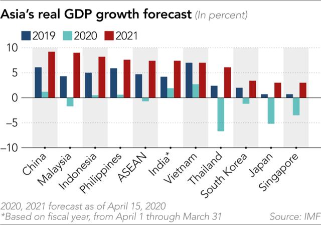 Việt Nam có thể vượt qua dự báo của IMF để đạt mục tiêu tăng trưởng 5%?  - Ảnh 1.