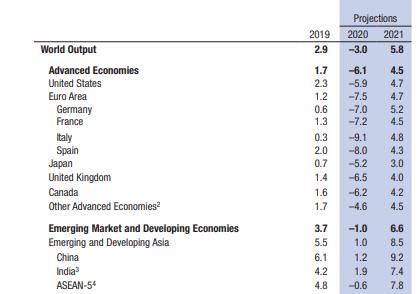 Việt Nam có thể vượt qua dự báo của IMF để đạt mục tiêu tăng trưởng 5%?  - Ảnh 3.