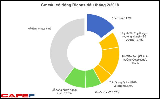 Những dấu hỏi lớn về xung đột lợi ích trước thềm ĐHĐCĐ 2020 của Coteccons và Ricons  - Ảnh 2.
