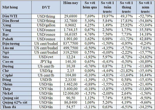 Thị trường ngày 16/5: Giá vàng cao nhất 7 năm, dầu thô Mỹ tăng 7%  - Ảnh 1.