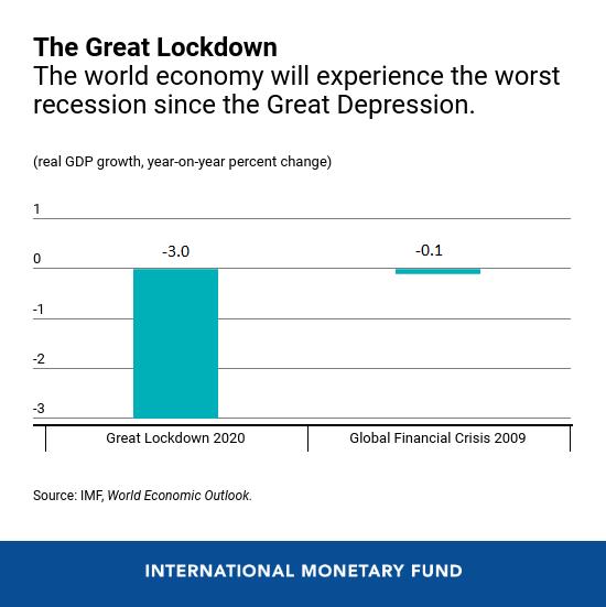 Suy thoái kinh tế là gì, vì sao giới kinh tế lo lắng khi Nhật Bản chính thức suy thoái vì Covid-19? - Ảnh 1.