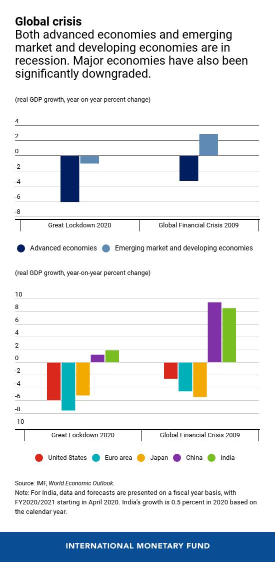 Suy thoái kinh tế là gì, vì sao giới kinh tế lo lắng khi Nhật Bản chính thức suy thoái vì Covid-19? - Ảnh 3.