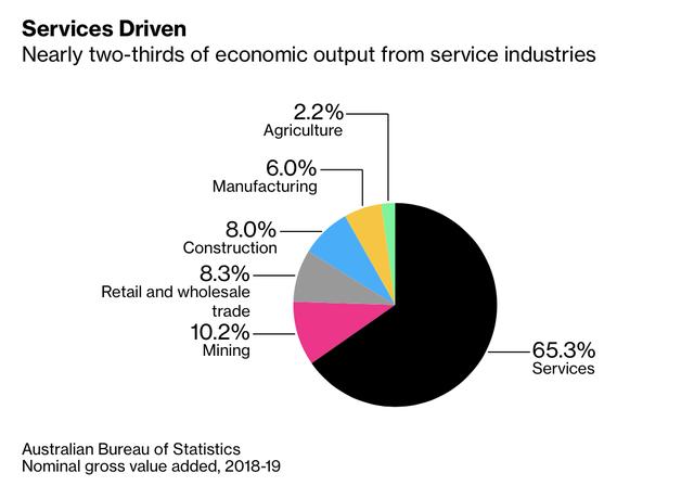 Bloomberg: Đóng cửa biên giới, nền kinh tế Australia trở lại thời tiền toàn cầu hoá  - Ảnh 1.