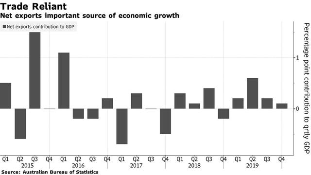 Bloomberg: Đóng cửa biên giới, nền kinh tế Australia trở lại thời tiền toàn cầu hoá  - Ảnh 2.